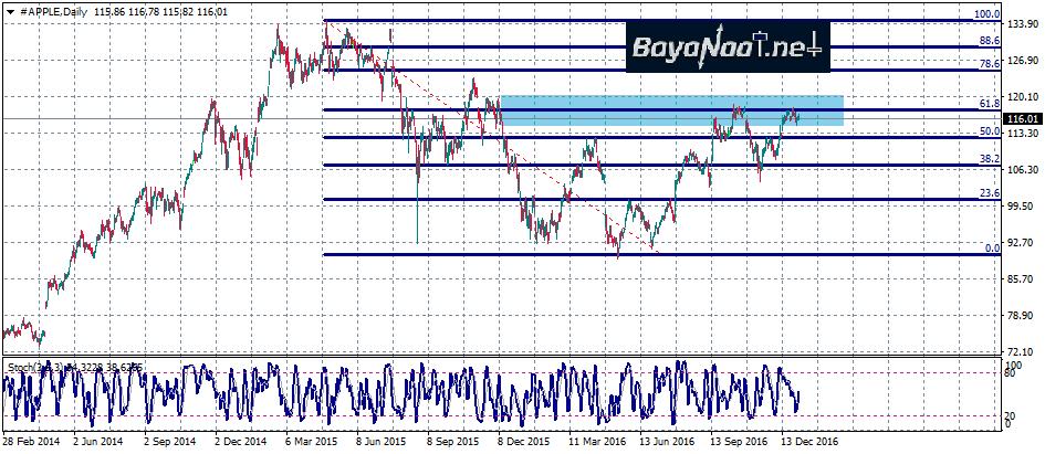 الأسهم الأمريكية: سهم آبل مازال يحافظ على تداولات إيجابية