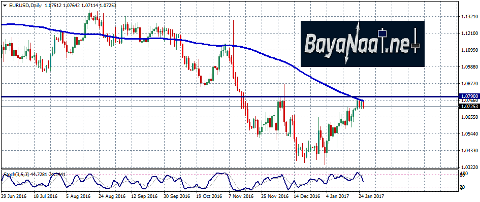 اليورو يفقد مكاسبه أمام الدولار الأمريكي