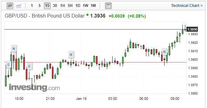 الاسترليني يرتفع مقابل الدولار في انتظار صدور بيانات مبيعات التجزئة البريطانية