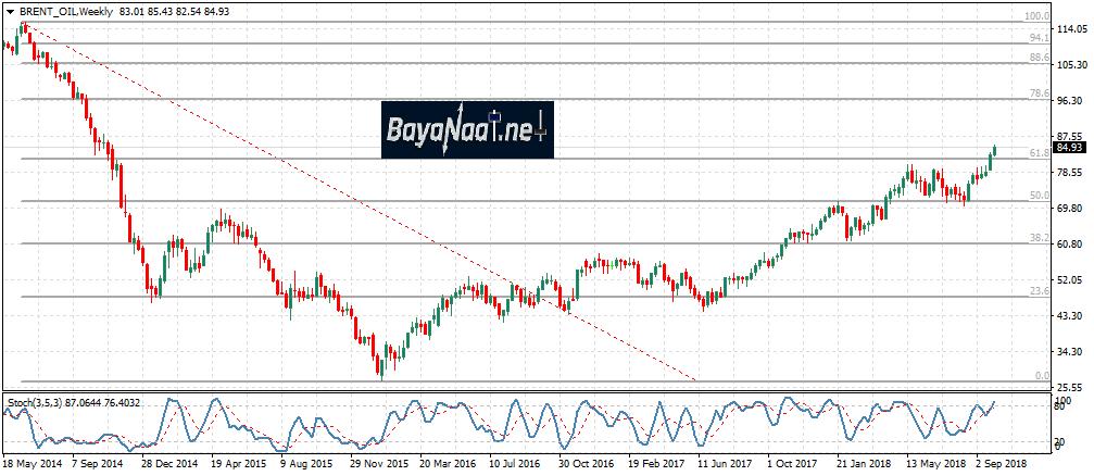أسعار النفط تصل إلى المستويات التي توقعناها ومازالت المكاسب متواصلة!