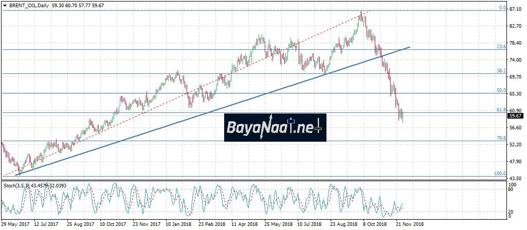 أسعار النفط تصعد بدعم من تفاؤل المستثمرين قبيل انعقاد مجموعة العشرين