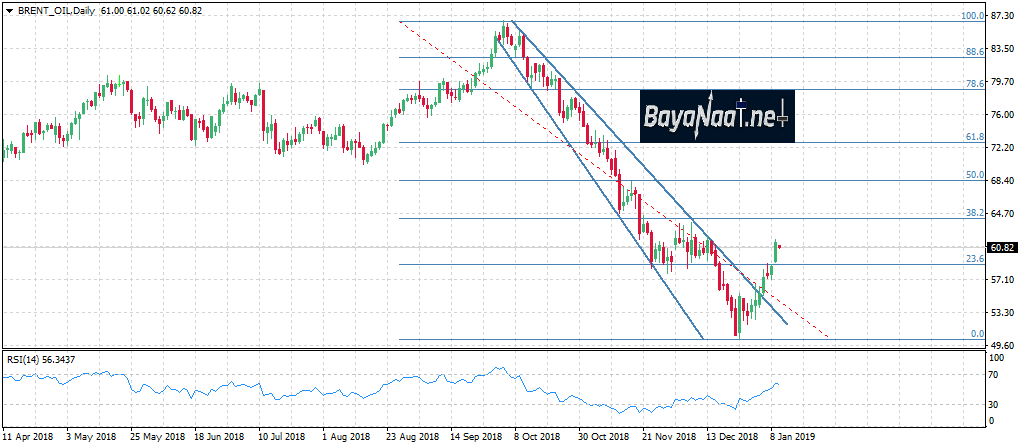 أسعار النفط اليوم : إلى أين ستستمر المكاسب؟