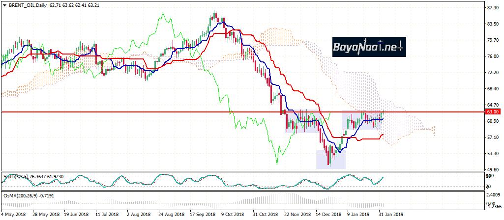أسعار النفط اليوم عند أعلى مستوياتها في 2019 والبرنت قريبا عند 65 دولار