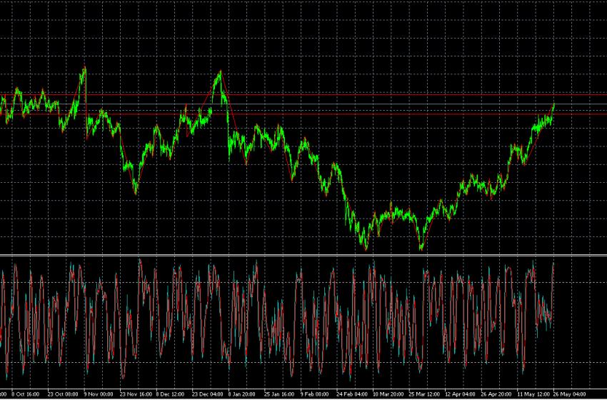 أسعار الفائدة والتضخم تعيد الذهب إلى مستواه السابق …